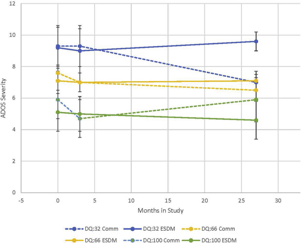 A Multisite Randomized Controlled Two-Phase Trial of the Early Start
