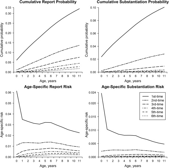 Cumulative Prevalence of Onset and Recurrence of Child