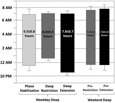 Shortened Sleep Duration Causes Sleepiness, Inattention, and Oppositionality in Adolescents With Attention-Deficit/Hyperactivity Disorder: Findings From a Crossover Sleep Restriction/Extension Study
